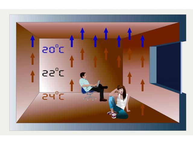 Схема распределения тепла в помещении при использовании тёплого пола
